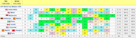 Resultados de Rafael Nadal en torneos de Máster 1000