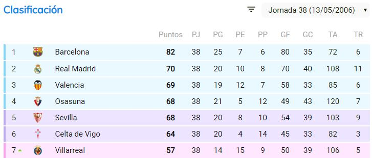 Clasificación de La Liga 05/06. Foto: bdfutbol